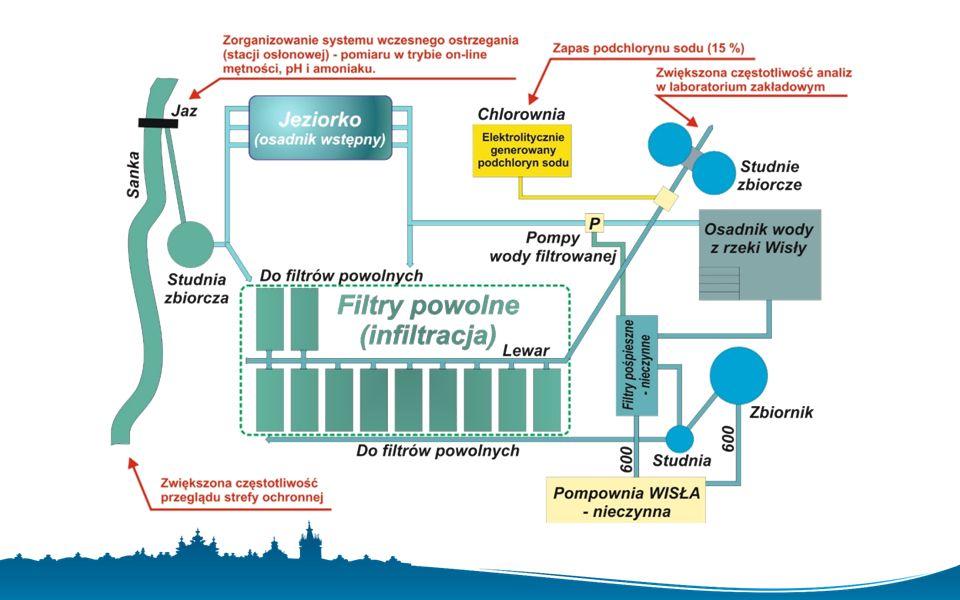 ZAKŁAD UZDATNIANIA WODY DŁUBNIA źródła ujmowanej wody: rzeka Dłubnia, studnie głębinowe wydajność maksymalna: 32 000 m 3 /dobę bieżąca produkcja: 20 000 m 3 /dobę ilość zaopatrywanych odbiorców: ok.