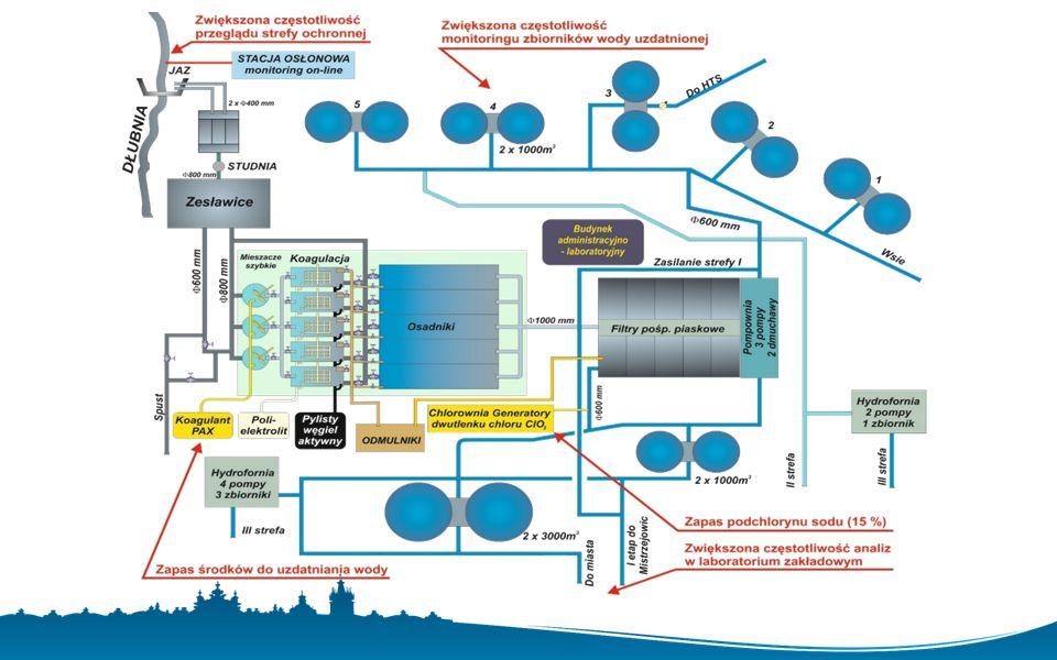 ZAKŁAD UZDATNIANIA WODY RUDAWA źródła ujmowanej wody: rzeka Rudawa wydajność maksymalna: 55 000 m 3 /dobę bieżąca produkcja: 22 000 - 28 000 m 3 /dobę ilość zaopatrywanych odbiorców: ok.