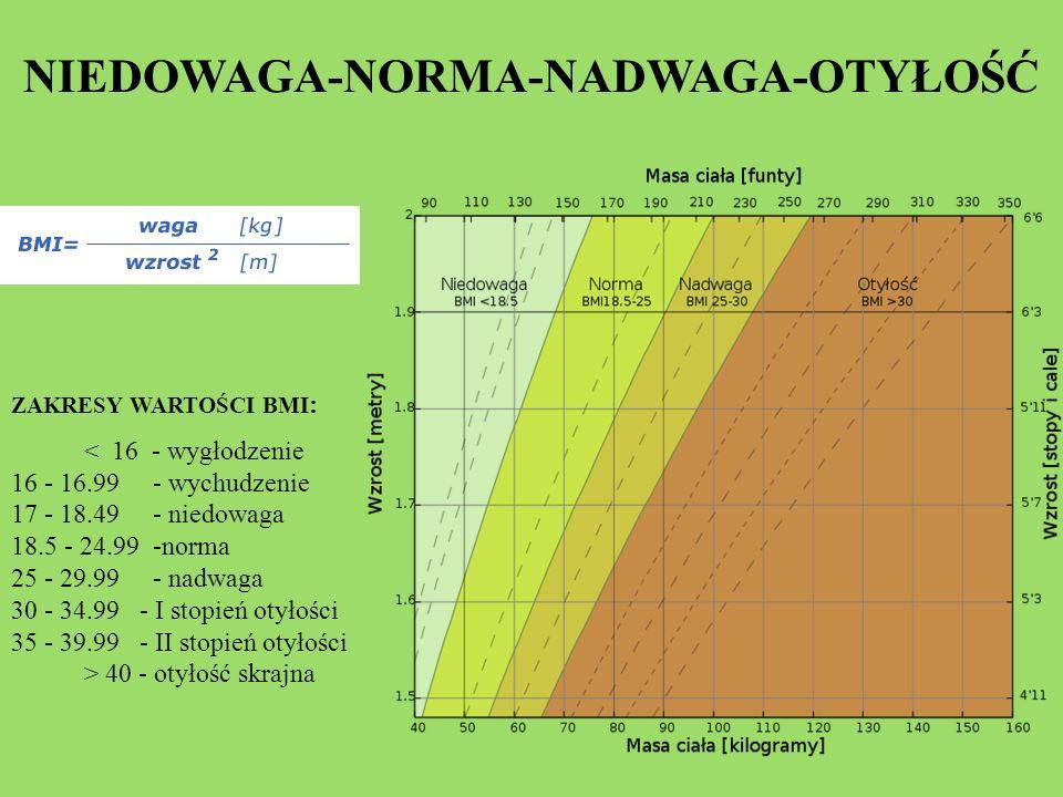 NIEDOWAGA-NORMA-NADWAGA-OTYŁOŚĆ ZAKRESY WARTOŚCI BMI : < 16 - wygłodzenie 16 - 16.99 - wychudzenie 17 - 18.49 - niedowaga 18.5 - 24.99 -norma 25 - 29.99 - nadwaga 30 - 34.99 - I stopień otyłości 35 - 39.99 - II stopień otyłości > 40 - otyłość skrajna