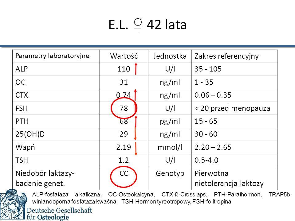 E.L. ♀ 42 lata Parametry laboratoryjne WartośćJednostkaZakres referencyjny ALPALP110U/l35 - 105 OC31ng/ml1 - 35 CTX0.74ng/ml0.06 – 0.35 FSH78U/l< 20 p