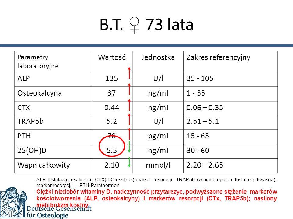 B.T. ♀ 73 lata Parametry laboratoryjne WartośćJednostkaZakres referencyjny ALPALP135U/l35 - 105 Osteokalcyna37ng/ml1 - 35 CTX0.44ng/ml0.06 – 0.35 TRAP