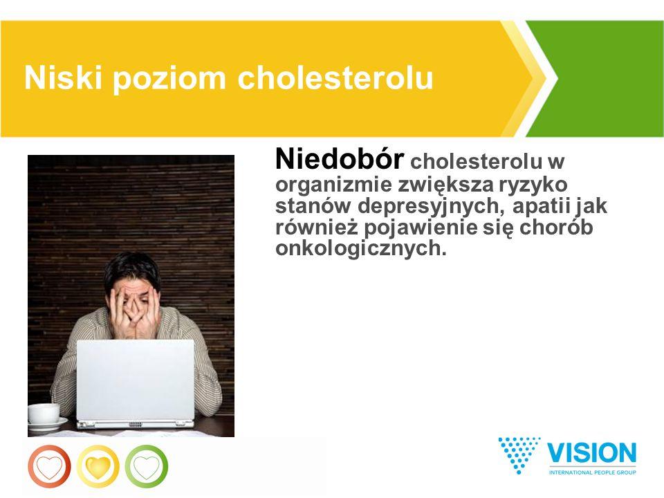 14 Niedobór cholesterolu w organizmie zwiększa ryzyko stanów depresyjnych, apatii jak również pojawienie się chorób onkologicznych.