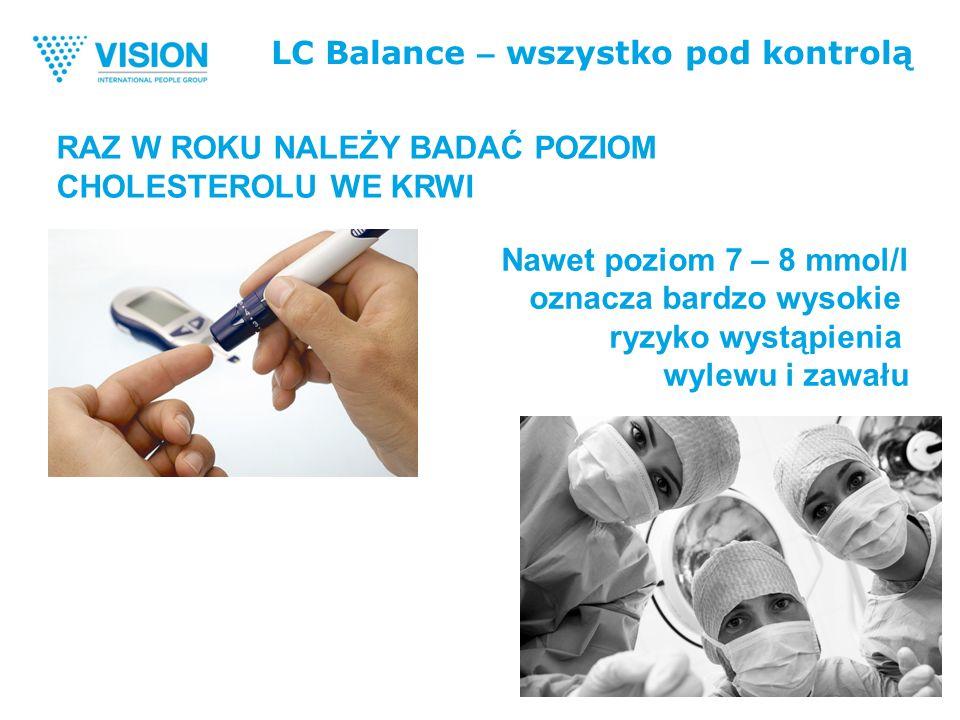 LC Balance – wszystko pod kontrolą Nawet poziom 7 – 8 mmol/l oznacza bardzo wysokie ryzyko wystąpienia wylewu i zawału RAZ W ROKU NALEŻY BADAĆ POZIOM CHOLESTEROLU WE KRWI