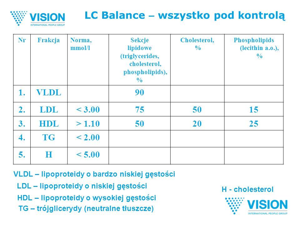LC Balance – wszystko pod kontrolą NrFrakcjaNorma, mmol/l Sekcje lipidowe (triglycerides, cholesterol, phospholipids), % Cholesterol, % Phospholipids (lecithin a.o.), % 1.VLDL90 2.LDL< 3.00755015 3.HDL> 1.10502025 4.TG< 2.00 5.H< 5.00 VLDL – lipoproteidy o bardzo niskiej gęstości LDL – lipoproteidy o niskiej gęstości HDL – lipoproteidy o wysokiej gęstości TG – trójglicerydy (neutralne tłuszcze) H - cholesterol