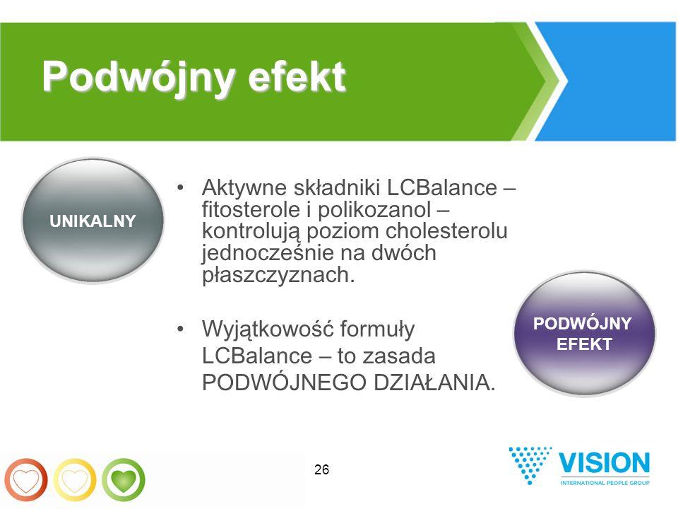 26 Aktywne składniki LCBalance – fitosterole i polikozanol – kontrolują poziom cholesterolu jednocześnie na dwóch płaszczyznach.