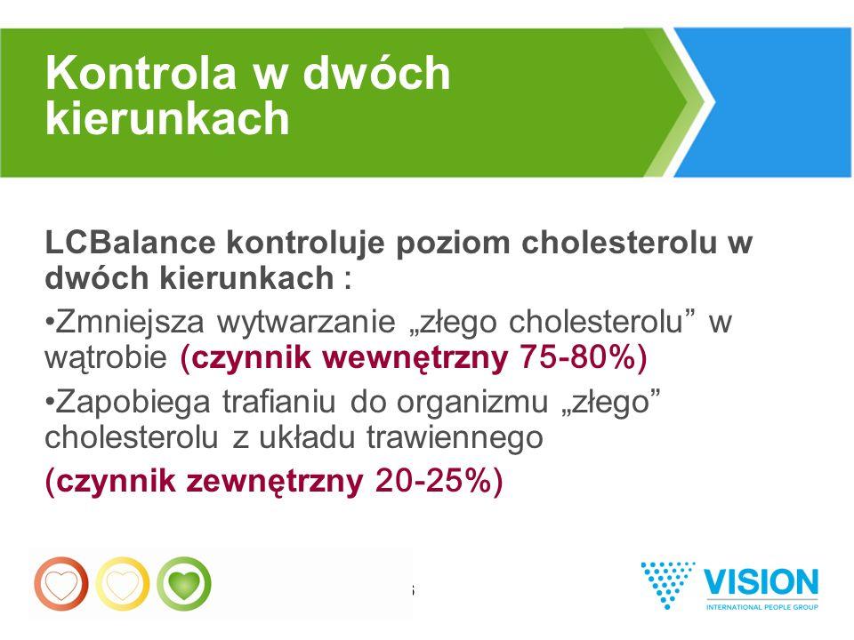 """36 LCBalance kontroluje poziom cholesterolu w dwóch kierunkach : Zmniejsza wytwarzanie """"złego cholesterolu w wątrobie ( czynnik wewnętrzny 75-80%) Zapobiega trafianiu do organizmu """"złego cholesterolu z układu trawiennego ( czynnik zewnętrzny 20-25%) Kontrola w dwóch kierunkach"""