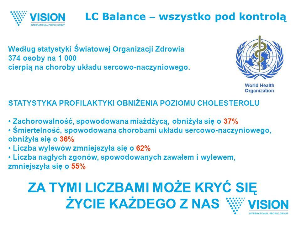 LC Balance – wszystko pod kontrolą Według statystyki Światowej Organizacji Zdrowia 374 osoby na 1 000 cierpią na choroby układu sercowo-naczyniowego.