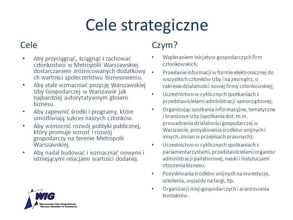 Cele strategiczne Cele Aby przyciągnąć, ściągnąć i zachować członkostwo w Metropolii Warszawskiej dostarczaniem zróżnicowanych dodatkowy ch wartości społeczeństwu biznesowemu.