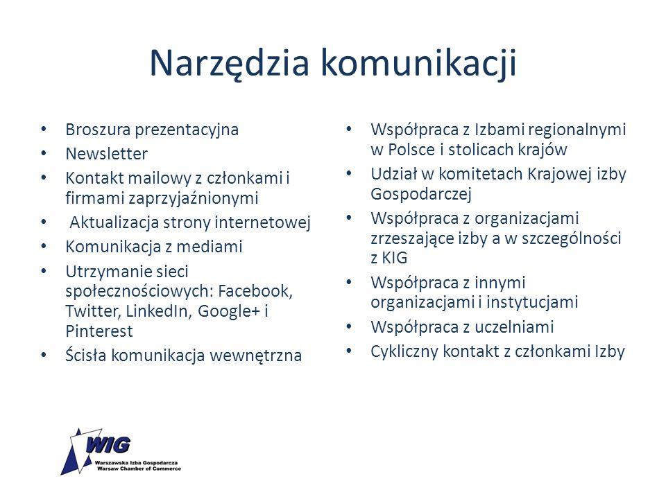 Narzędzia komunikacji Broszura prezentacyjna Newsletter Kontakt mailowy z członkami i firmami zaprzyjaźnionymi Aktualizacja strony internetowej Komunikacja z mediami Utrzymanie sieci społecznościowych: Facebook, Twitter, LinkedIn, Google+ i Pinterest Ścisła komunikacja wewnętrzna Współpraca z Izbami regionalnymi w Polsce i stolicach krajów Udział w komitetach Krajowej izby Gospodarczej Współpraca z organizacjami zrzeszające izby a w szczególności z KIG Współpraca z innymi organizacjami i instytucjami Współpraca z uczelniami Cykliczny kontakt z członkami Izby
