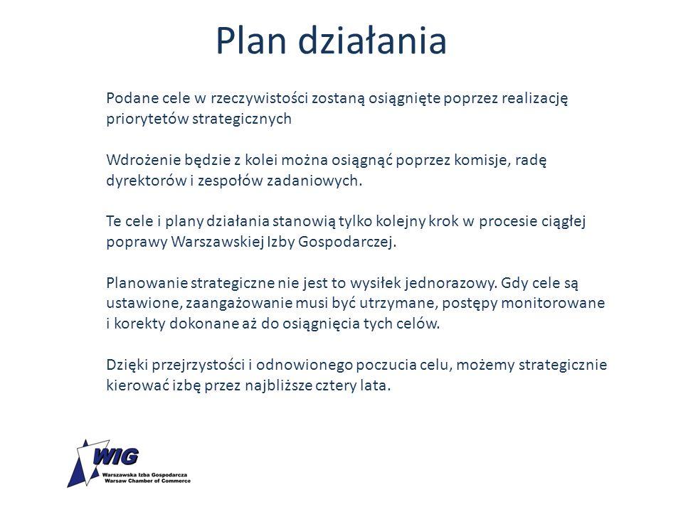 Plan działania Podane cele w rzeczywistości zostaną osiągnięte poprzez realizację priorytetów strategicznych Wdrożenie będzie z kolei można osiągnąć poprzez komisje, radę dyrektorów i zespołów zadaniowych.