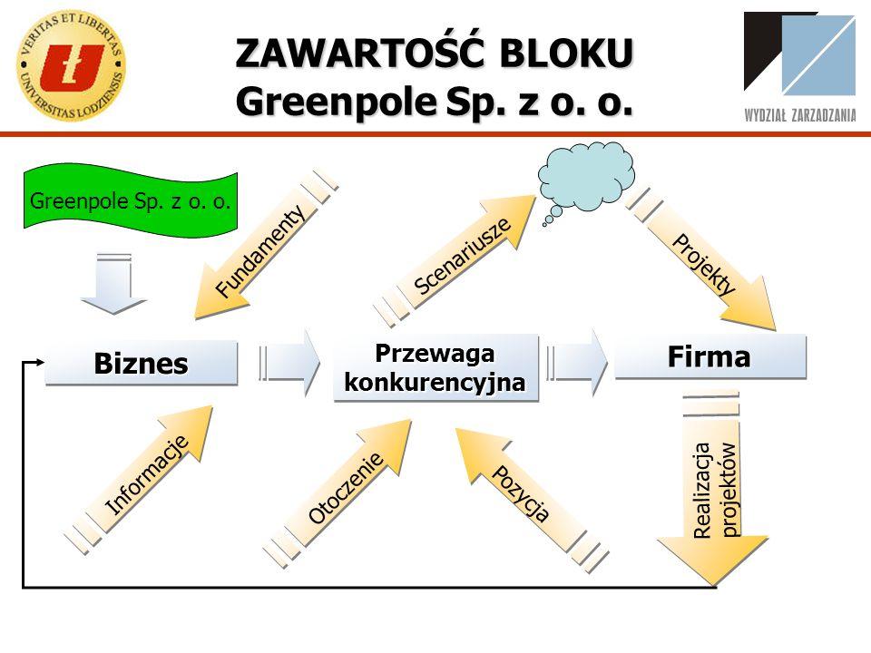 ZAWARTOŚĆ BLOKU Greenpole Sp. z o. o.