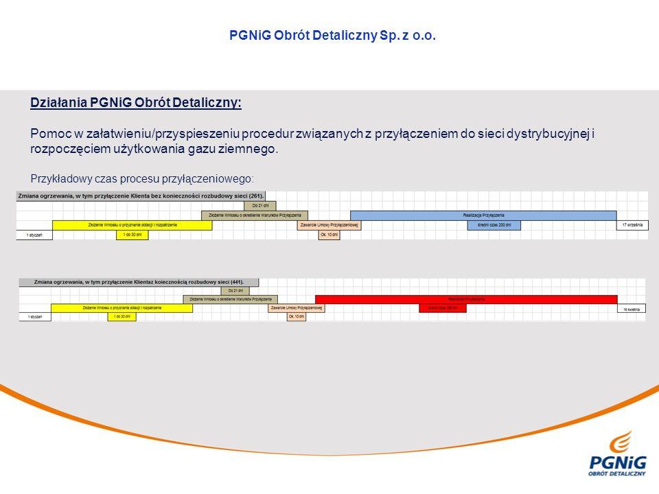 PGNiG Obrót Detaliczny Sp. z o.o. Działania PGNiG Obrót Detaliczny: Pomoc w załatwieniu/przyspieszeniu procedur związanych z przyłączeniem do sieci dy
