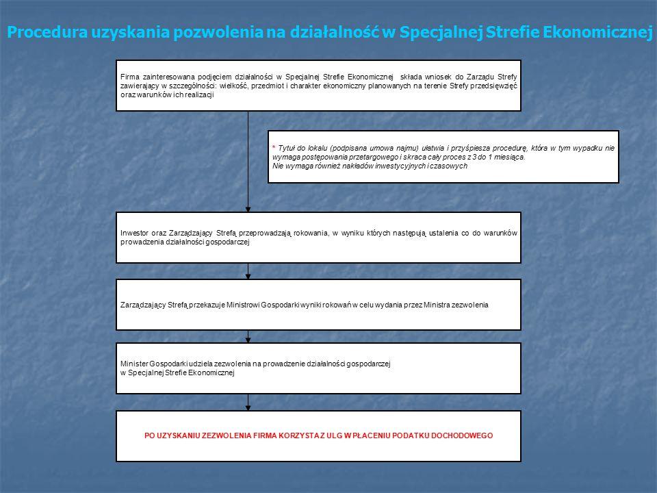 Firma zainteresowana podjęciem działalności w Specjalnej Strefie Ekonomicznej składa wniosek do Zarządu Strefy zawierający w szczególności: wielkość, przedmiot i charakter ekonomiczny planowanych na terenie Strefy przedsięwzięć oraz warunków ich realizacji * Tytuł do lokalu (podpisana umowa najmu) ułatwia i przyśpiesza procedurę, która w tym wypadku nie wymaga postępowania przetargowego i skraca cały proces z 3 do 1 miesiąca.