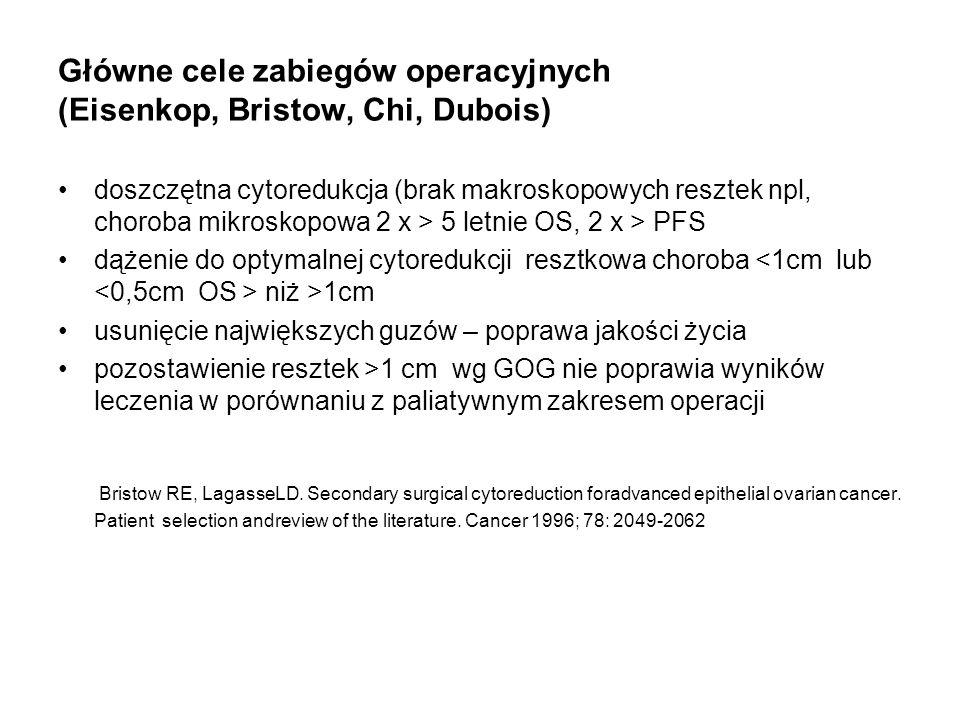 Główne cele zabiegów operacyjnych (Eisenkop, Bristow, Chi, Dubois) doszczętna cytoredukcja (brak makroskopowych resztek npl, choroba mikroskopowa 2 x > 5 letnie OS, 2 x > PFS dążenie do optymalnej cytoredukcji resztkowa choroba niż >1cm usunięcie największych guzów – poprawa jakości życia pozostawienie resztek >1 cm wg GOG nie poprawia wyników leczenia w porównaniu z paliatywnym zakresem operacji Bristow RE, LagasseLD.