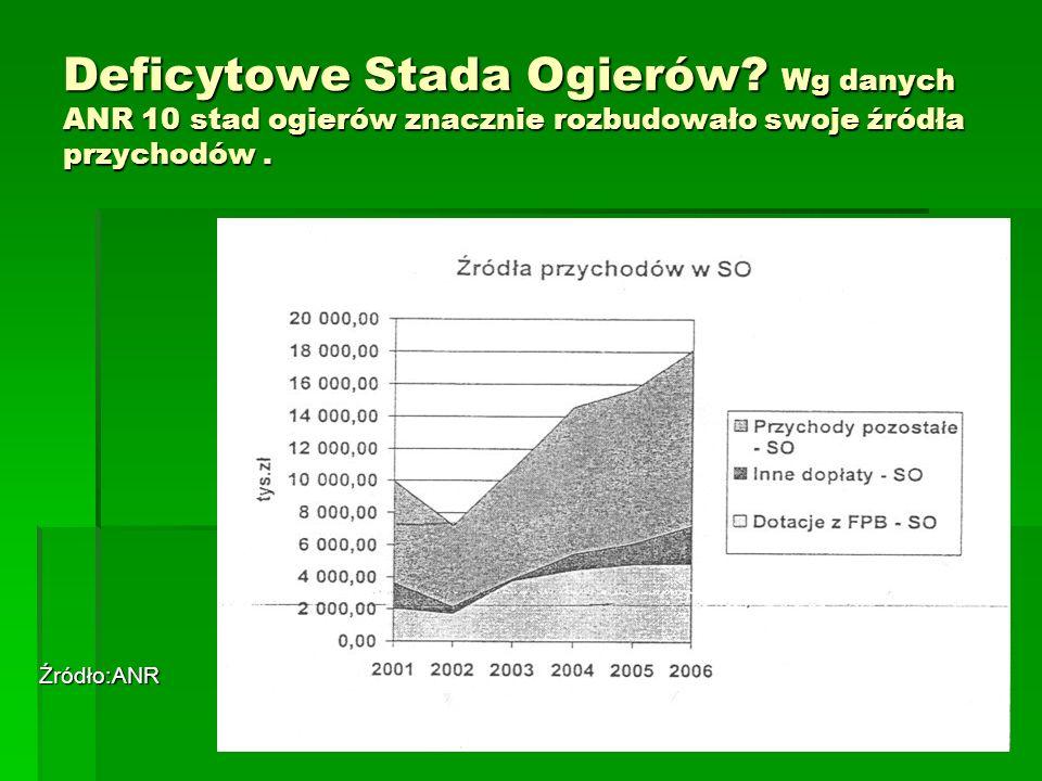 Deficytowe Stada Ogierów.