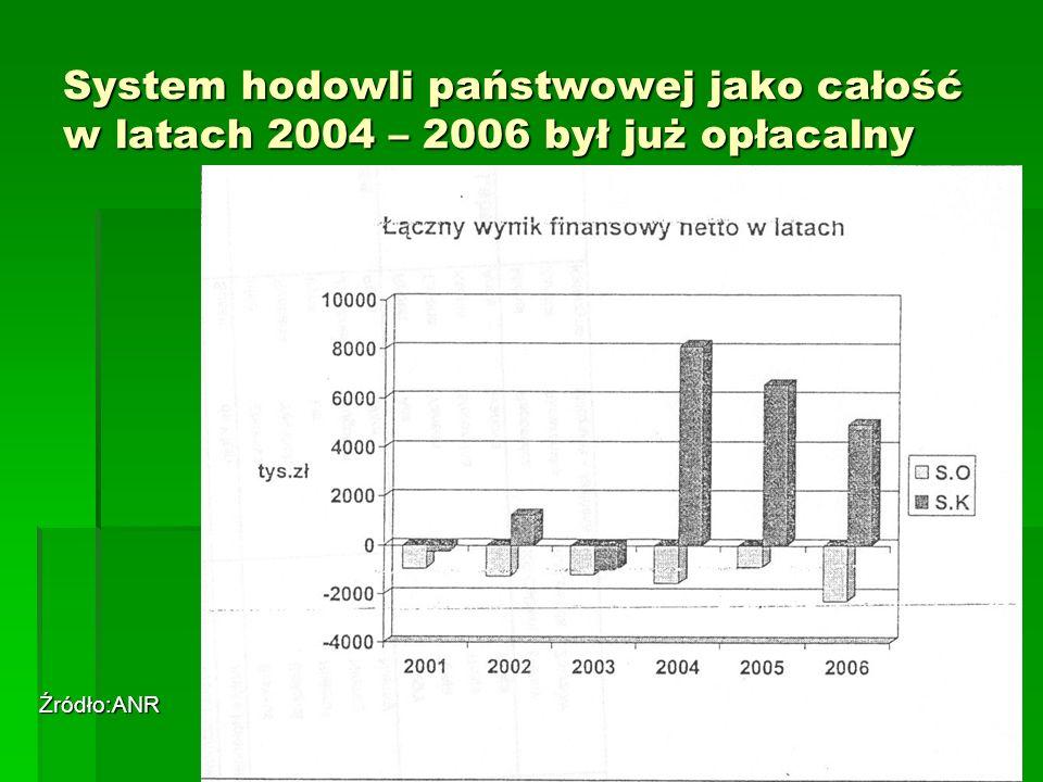 System hodowli państwowej jako całość w latach 2004 – 2006 był już opłacalny Źródło:ANR