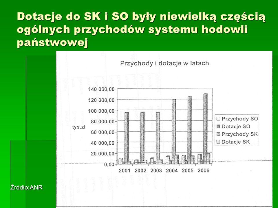 Dotacje do SK i SO były niewielką częścią ogólnych przychodów systemu hodowli państwowej Źródło:ANR