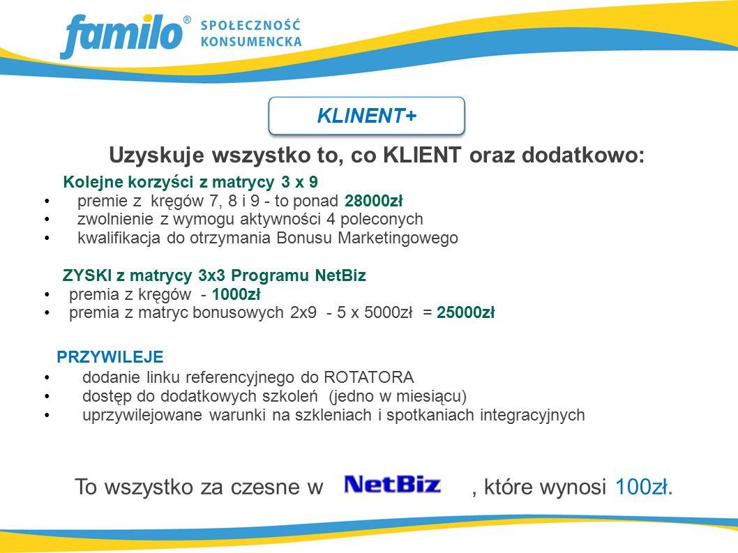 Uzyskuje wszystko to, co KLIENT oraz dodatkowo: Kolejne korzyści z matrycy 3 x 9 premie z kręgów 7, 8 i 9 - to ponad 28000zł zwolnienie z wymogu aktywności 4 poleconych kwalifikacja do otrzymania Bonusu Marketingowego ZYSKI z matrycy 3x3 Programu NetBiz premia z kręgów - 1000zł premia z matryc bonusowych 2x9 - 5 x 5000zł = 25000zł KLINENT+ PRZYWILEJE dodanie linku referencyjnego do ROTATORA dostęp do dodatkowych szkoleń (jedno w miesiącu) uprzywilejowane warunki na szkleniach i spotkaniach integracyjnych To wszystko za czesne w, które wynosi 100zł.