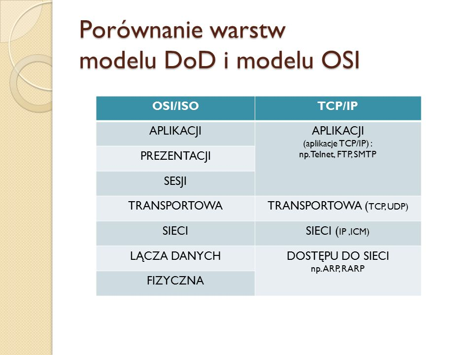 Porównanie warstw modelu DoD i modelu OSI OSI/ISOTCP/IP APLIKACJI (aplikacje TCP/IP) : np.