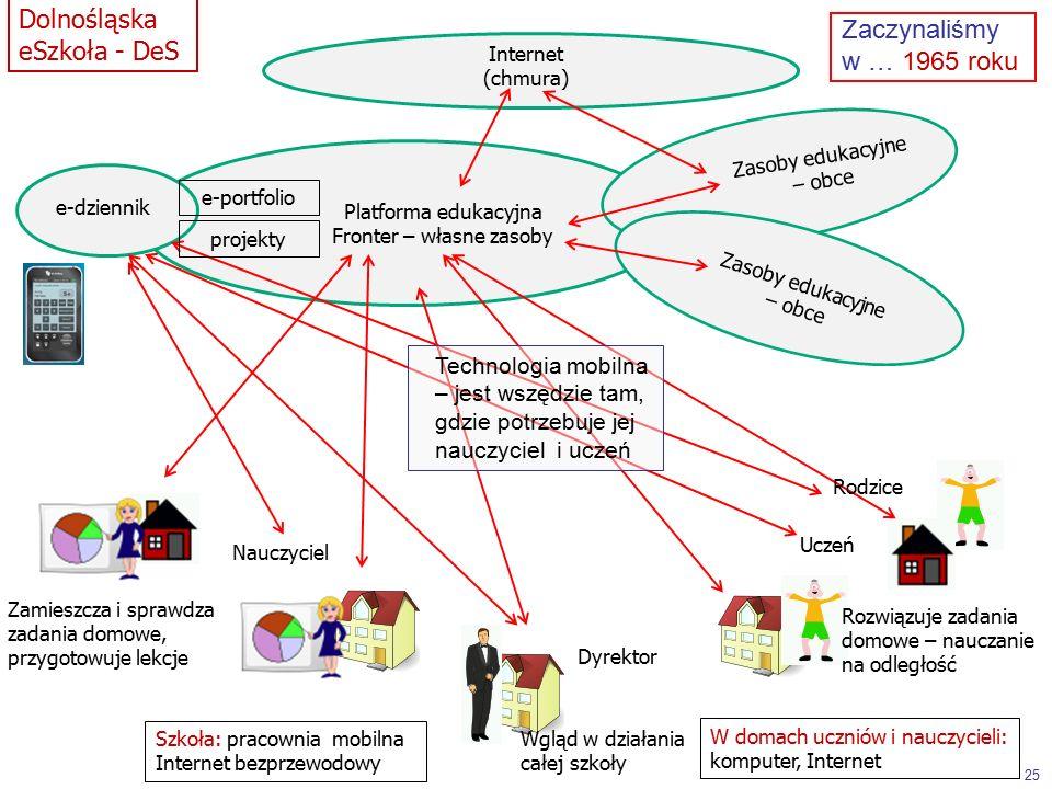 Platforma edukacyjna Fronter – własne zasoby Zasoby edukacyjne – obce Internet (chmura) Rozwiązuje zadania domowe – nauczanie na odległość Zamieszcza i sprawdza zadania domowe, przygotowuje lekcje Wgląd w działania całej szkoły e-dziennik Uczeń Nauczyciel Dyrektor Rodzice Zasoby edukacyjne – obce 25 Dolnośląska eSzkoła - DeS e-portfolio projekty Szkoła: pracownia mobilna Internet bezprzewodowy W domach uczniów i nauczycieli: komputer, Internet Zaczynaliśmy w … 1965 roku Technologia mobilna – jest wszędzie tam, gdzie potrzebuje jej nauczyciel i uczeń