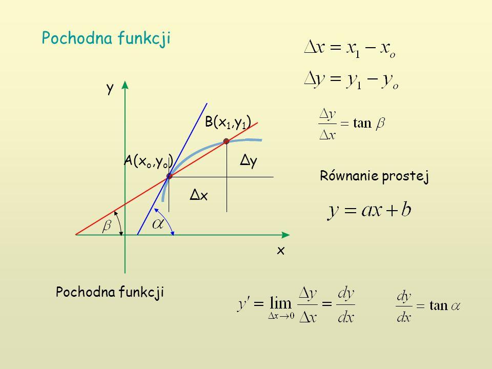 Pochodna funkcji x y A(x o,y o ) B(x 1,y 1 ) ∆y ∆x Pochodna funkcji Równanie prostej