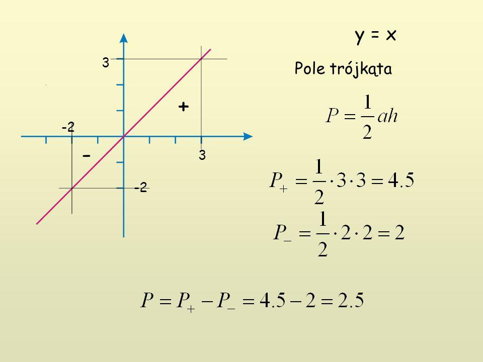 -2 3 3 y = x Pole trójkąta + -