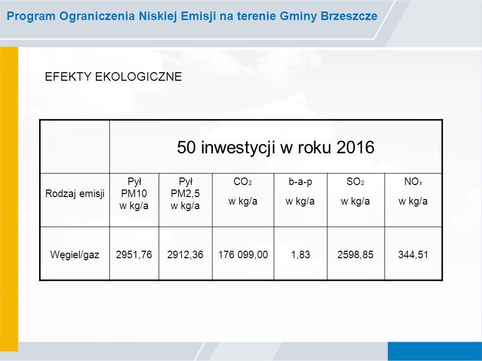 Program Ograniczenia Niskiej Emisji na terenie Gminy Brzeszcze 50 inwestycji w roku 2016 Rodzaj emisji Pył PM10 w kg/a Pył PM2,5 w kg/a CO 2 w kg/a b-a-p w kg/a SO 2 w kg/a NO x w kg/a Węgiel/gaz2951,762912,36176 099,001,832598,85344,51 EFEKTY EKOLOGICZNE
