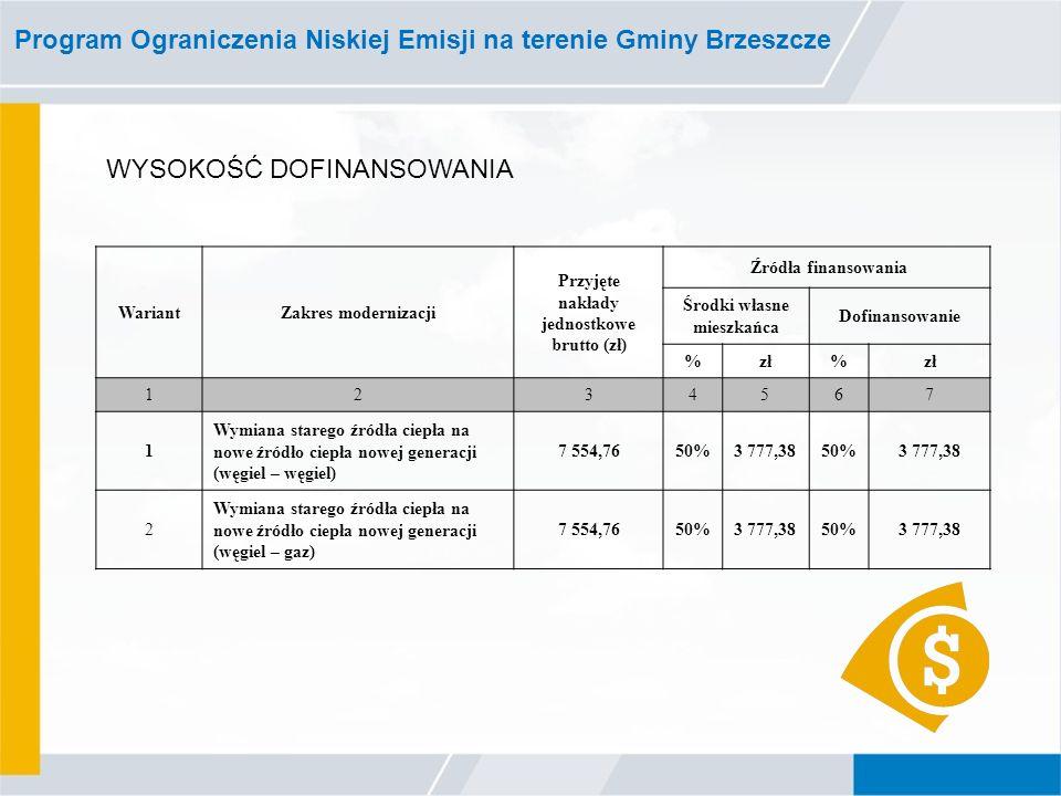 Program Ograniczenia Niskiej Emisji na terenie Gminy Brzeszcze WariantZakres modernizacji Przyjęte nakłady jednostkowe brutto (zł) Źródła finansowania Środki własne mieszkańca Dofinansowanie %zł% 1234567 1 Wymiana starego źródła ciepła na nowe źródło ciepła nowej generacji (węgiel – węgiel) 7 554,7650%3 777,3850%3 777,38 2 Wymiana starego źródła ciepła na nowe źródło ciepła nowej generacji (węgiel – gaz) 7 554,7650%3 777,3850%3 777,38 WYSOKOŚĆ DOFINANSOWANIA