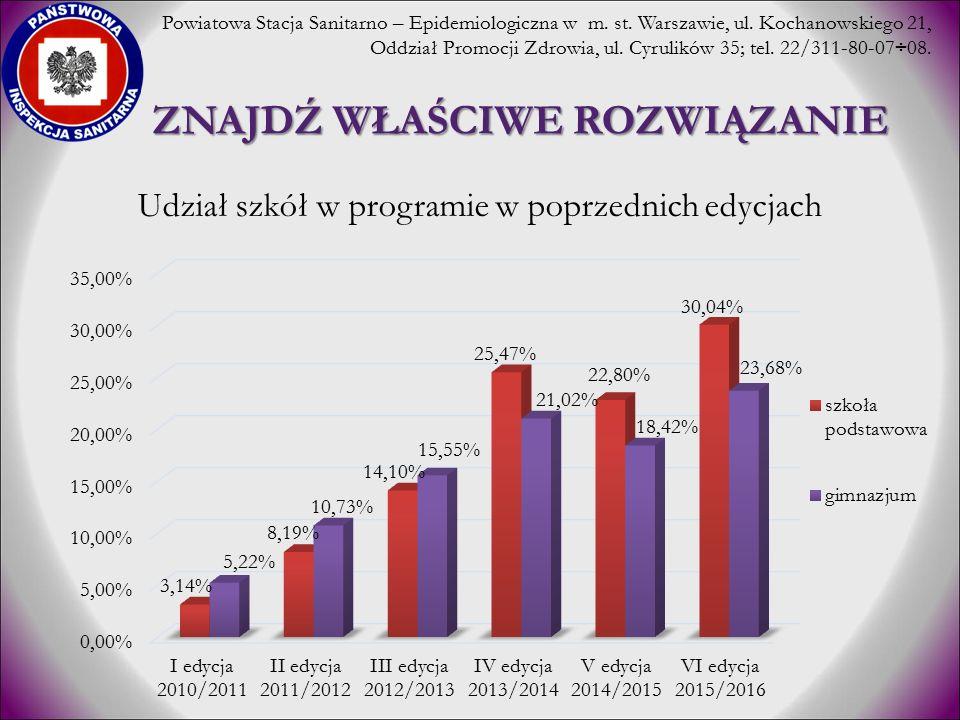 ZNAJDŹ WŁAŚCIWE ROZWIĄZANIE Udział szkół w programie w poprzednich edycjach Powiatowa Stacja Sanitarno – Epidemiologiczna w m. st. Warszawie, ul. Koch