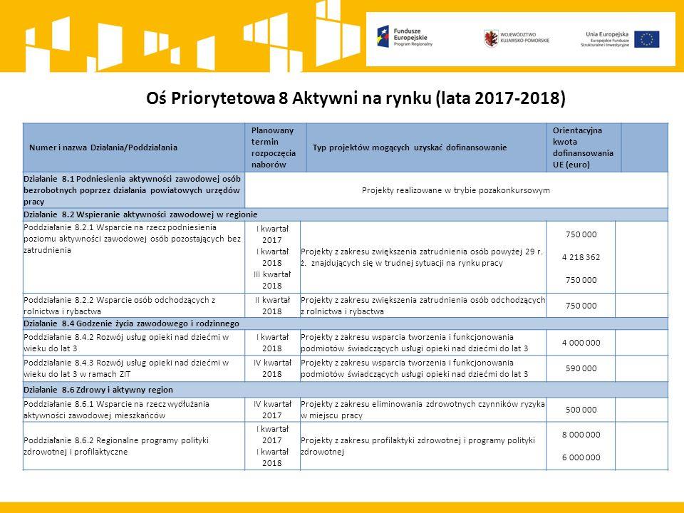 Oś Priorytetowa 8 Aktywni na rynku (lata 2017-2018) Numer i nazwa Działania/Poddziałania Planowany termin rozpoczęcia naborów Typ projektów mogących uzyskać dofinansowanie Orientacyjna kwota dofinansowania UE (euro) Działanie 8.1 Podniesienia aktywności zawodowej osób bezrobotnych poprzez działania powiatowych urzędów pracy Projekty realizowane w trybie pozakonkursowym Działanie 8.2 Wspieranie aktywności zawodowej w regionie Poddziałanie 8.2.1 Wsparcie na rzecz podniesienia poziomu aktywności zawodowej osób pozostających bez zatrudnienia I kwartał 2017 I kwartał 2018 III kwartał 2018 Projekty z zakresu zwiększenia zatrudnienia osób powyżej 29 r.