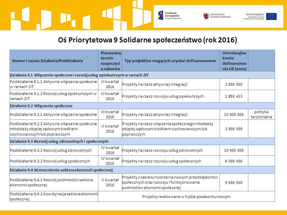Oś Priorytetowa 9 Solidarne społeczeństwo (rok 2016) Numer i nazwa Działania/Poddziałania Planowany termin rozpoczęci a naborów Typ projektów mogących uzyskać dofinansowanie Orientacyjna kwota dofinansowa nia UE (euro) Działanie 9.1 Włączenie społeczne i rozwój usług opiekuńczych w ramach ZIT Poddziałanie 9.1.1 Aktywne włączenie społeczne w ramach ZIT III kwartał 2016 Projekty na rzecz aktywnej integracji2 500 000 Poddziałanie 9.1.2 Rozwój usług opiekuńczych w ramach ZIT III kwartał 2016 Projekty na rzecz rozwoju usług opiekuńczych1 893 413 Działanie 9.2 Włączenie społeczne Poddziałanie 9.2.1 Aktywne włączenie społeczne III kwartał 2016 Projekty na rzecz aktywnej integracji10 000 000 polityka terytorialna Poddziałanie 9.2.2 Aktywne włączenie społeczne młodzieży objętej sądowym środkiem wychowawczym lub poprawczym II kwartał 2016 Projekty na rzecz włączenia społecznego młodzieży objętej sądowym środkiem wychowawczym lub poprawczym 3 000 000 Działanie 9.3 Rozwój usług zdrowotnych i społecznych Poddziałanie 9.3.1 Rozwój usług zdrowotnych IV kwartał 2016 Projekty na rzecz rozwoju usług zdrowotnych10 000 000 Poddziałanie 9.3.2 Rozwój usług społecznych IV kwartał 2016 Projekty na rzecz rozwoju usług społecznych8 000 000 Działanie 9.4 Wzmocnienie sektora ekonomii społecznej Poddziałanie 9.4.1 Rozwój podmiotów sektora ekonomii społecznej II kwartał 2016 Projekty z zakresu tworzenia nowych przedsiębiorstw społecznych oraz rozwoju i funkcjonowania podmiotów ekonomii społecznej 9 000 000 Poddziałanie 9.4.2 Koordynacja sektora ekonomii społecznej Projekty realizowane w trybie pozakonkursowym