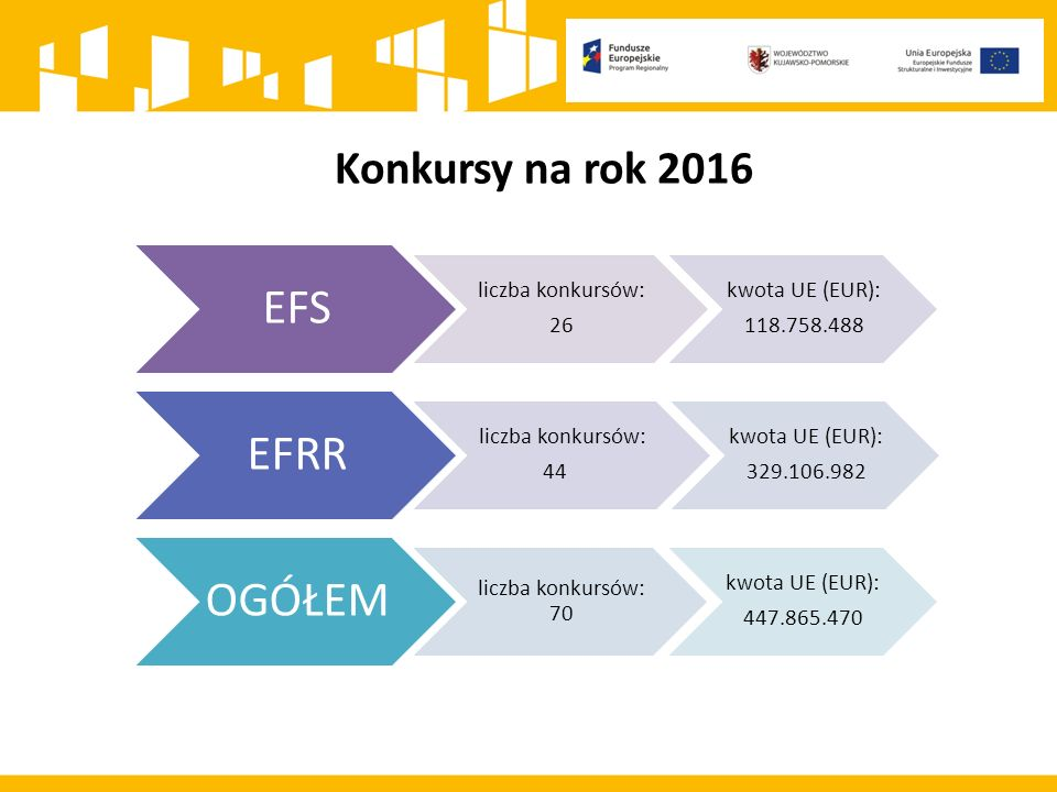 Konkursy na rok 2016 EFS liczba konkursów: 26 kwota UE (EUR): 118.758.488 EFRR liczba konkursów: 44 kwota UE (EUR): 329.106.982 OGÓŁEM liczba konkursów: 70 kwota UE (EUR): 447.865.470