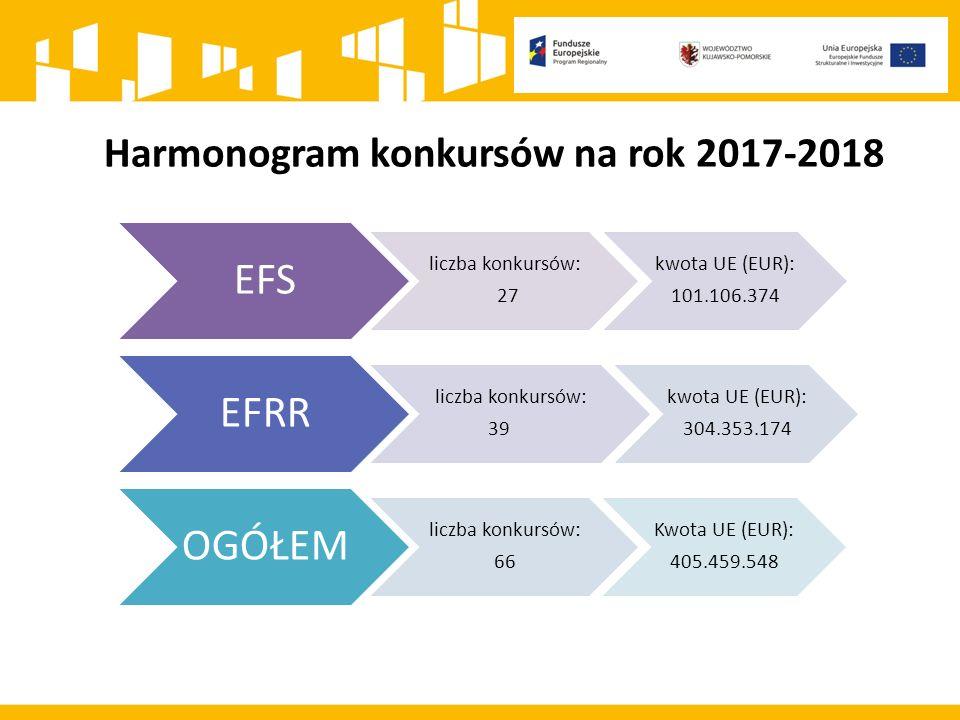 Harmonogram konkursów na rok 2017-2018 EFS liczba konkursów: 27 kwota UE (EUR): 101.106.374 EFRR liczba konkursów: 39 kwota UE (EUR): 304.353.174 OGÓŁEM liczba konkursów: 66 Kwota UE (EUR): 405.459.548