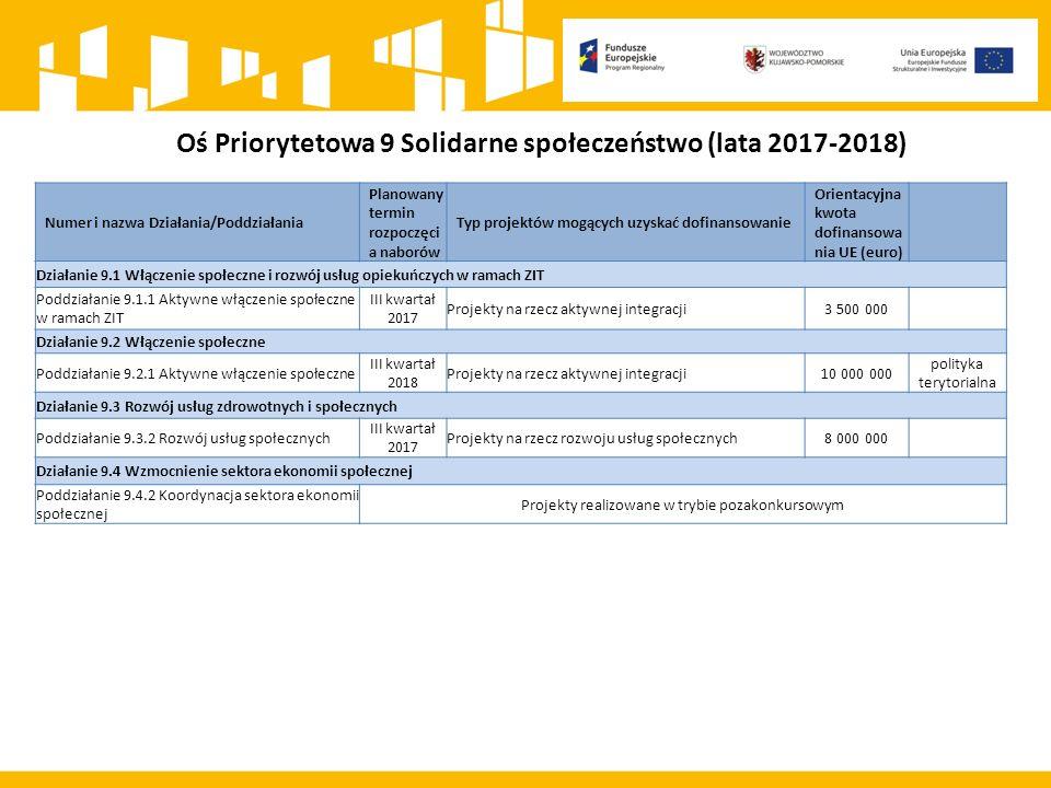 Oś Priorytetowa 9 Solidarne społeczeństwo (lata 2017-2018) Numer i nazwa Działania/Poddziałania Planowany termin rozpoczęci a naborów Typ projektów mogących uzyskać dofinansowanie Orientacyjna kwota dofinansowa nia UE (euro) Działanie 9.1 Włączenie społeczne i rozwój usług opiekuńczych w ramach ZIT Poddziałanie 9.1.1 Aktywne włączenie społeczne w ramach ZIT III kwartał 2017 Projekty na rzecz aktywnej integracji3 500 000 Działanie 9.2 Włączenie społeczne Poddziałanie 9.2.1 Aktywne włączenie społeczne III kwartał 2018 Projekty na rzecz aktywnej integracji10 000 000 polityka terytorialna Działanie 9.3 Rozwój usług zdrowotnych i społecznych Poddziałanie 9.3.2 Rozwój usług społecznych III kwartał 2017 Projekty na rzecz rozwoju usług społecznych8 000 000 Działanie 9.4 Wzmocnienie sektora ekonomii społecznej Poddziałanie 9.4.2 Koordynacja sektora ekonomii społecznej Projekty realizowane w trybie pozakonkursowym