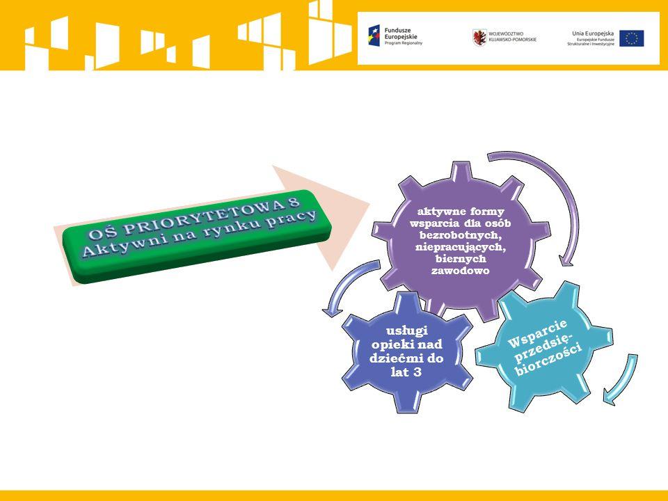 aktywne formy wsparcia dla osób bezrobotnych, niepracujących, biernych zawodowo usługi opieki nad dziećmi do lat 3 Wsparcie przedsię- biorczości