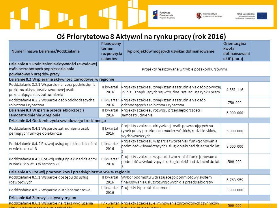Oś Priorytetowa 8 Aktywni na rynku pracy (rok 2016) Numer i nazwa Działania/Poddziałania Planowany termin rozpoczęcia naborów Typ projektów mogących uzyskać dofinansowanie Orientacyjna kwota dofinansowani a UE (euro) Działanie 8.1 Podniesienia aktywności zawodowej osób bezrobotnych poprzez działania powiatowych urzędów pracy Projekty realizowane w trybie pozakonkursowym Działanie 8.2 Wspieranie aktywności zawodowej w regionie Poddziałanie 8.2.1 Wsparcie na rzecz podniesienia poziomu aktywności zawodowej osób pozostających bez zatrudnienia II kwartał 2016 Projekty z zakresu zwiększenia zatrudnienia osób powyżej 29 r.