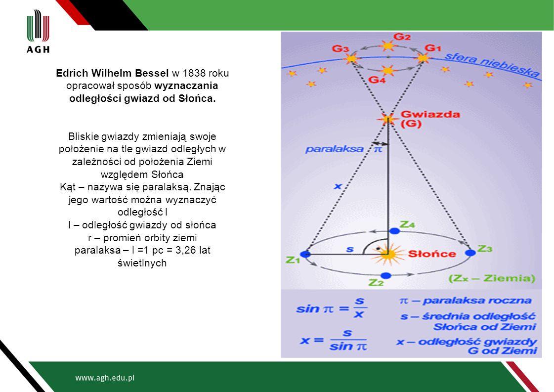 Edrich Wilhelm Bessel w 1838 roku opracował sposób wyznaczania odległości gwiazd od Słońca.