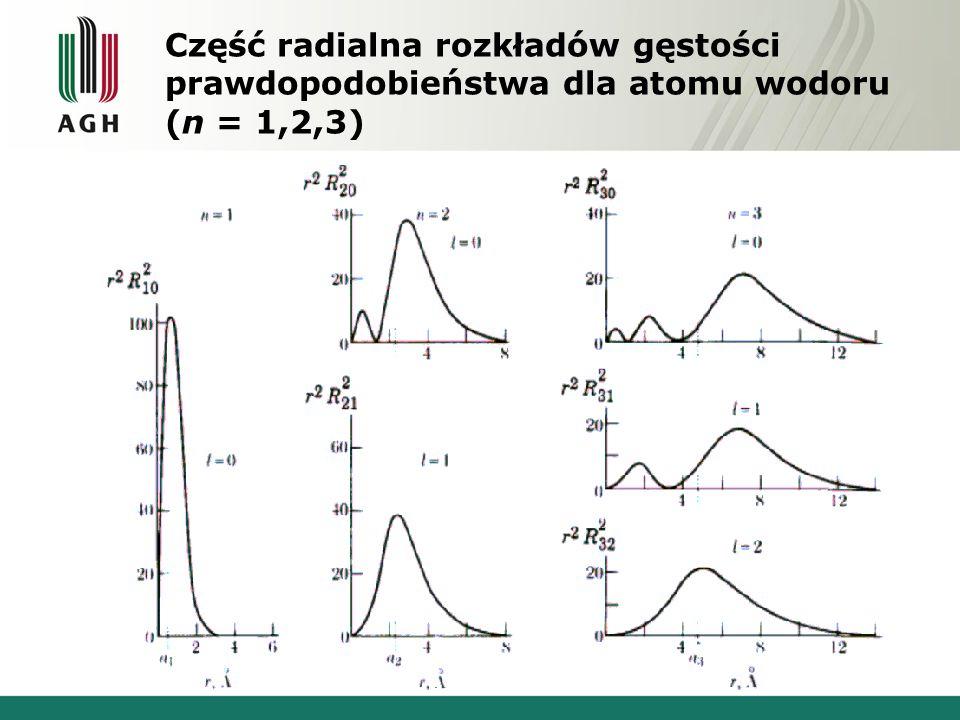 Część radialna rozkładów gęstości prawdopodobieństwa dla atomu wodoru (n = 1,2,3)