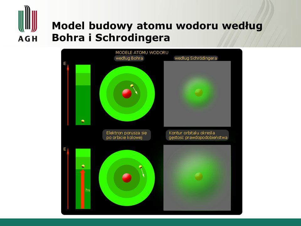 Model budowy atomu wodoru według Bohra i Schrodingera