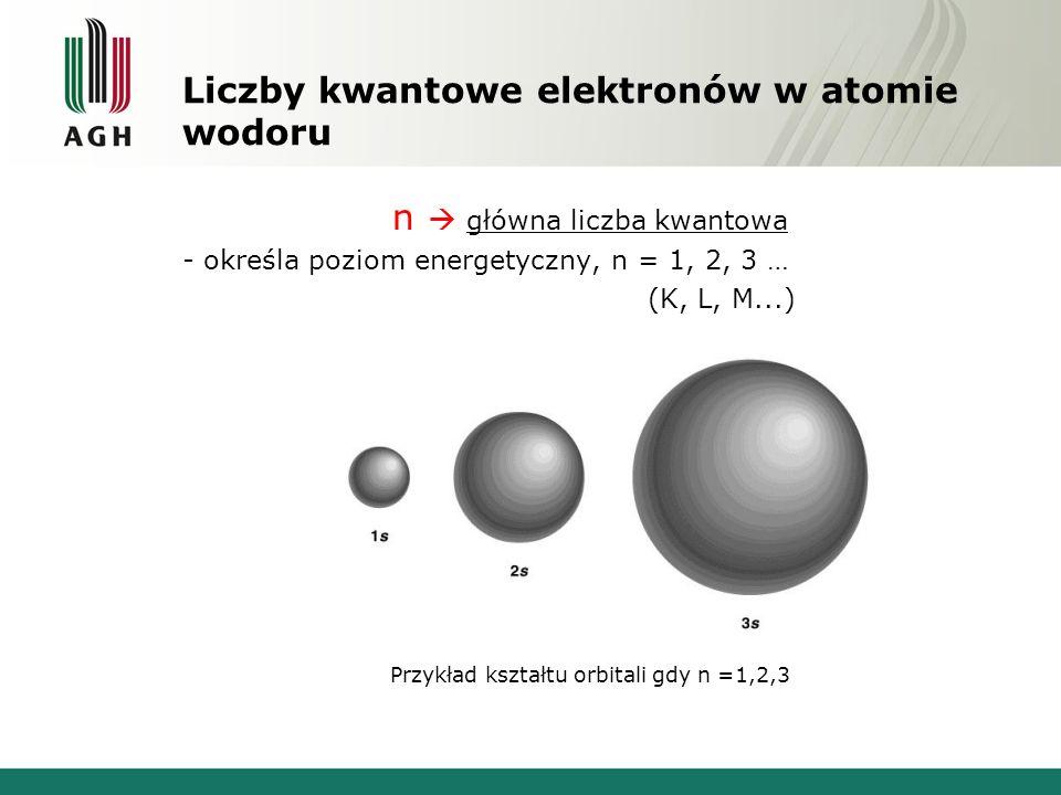 Liczby kwantowe elektronów w atomie wodoru n  główna liczba kwantowa - określa poziom energetyczny, n = 1, 2, 3 … (K, L, M...) Przykład kształtu orbitali gdy n =1,2,3