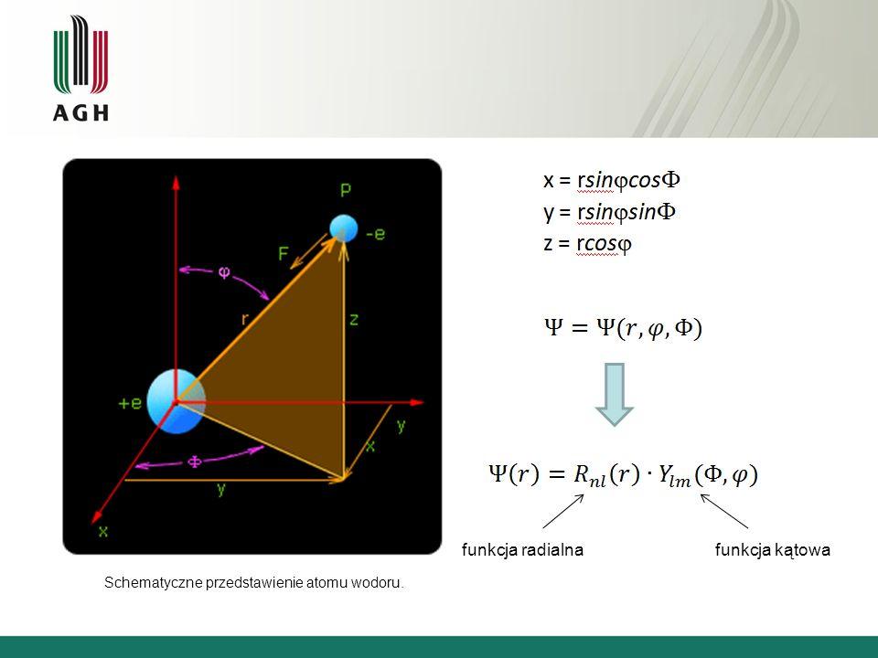 Schematyczne przedstawienie atomu wodoru. funkcja radialnafunkcja kątowa