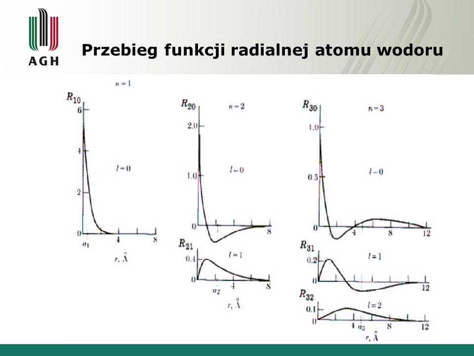 Przebieg funkcji radialnej atomu wodoru