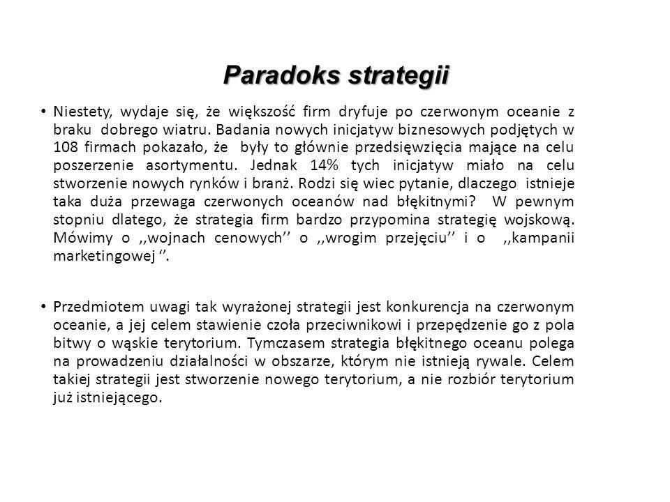 Paradoks strategii Niestety, wydaje się, że większość firm dryfuje po czerwonym oceanie z braku dobrego wiatru.