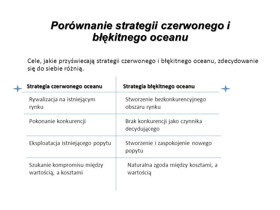 Porównanie strategii czerwonego i błękitnego oceanu Cele, jakie przyświecają strategii czerwonego i błękitnego oceanu, zdecydowanie się do siebie różnią.