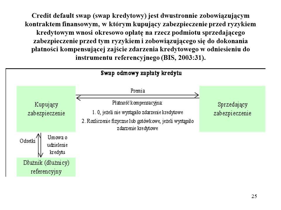 Credit default swap (swap kredytowy) jest dwustronnie zobowiązującym kontraktem finansowym, w którym kupujący zabezpieczenie przed ryzykiem kredytowym