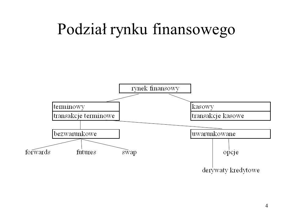 Podział rynku finansowego 4