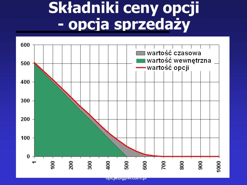 Masz pytanie ? napisz na opcje@gpw.com.pl 46 Składniki ceny opcji - opcja sprzedaży