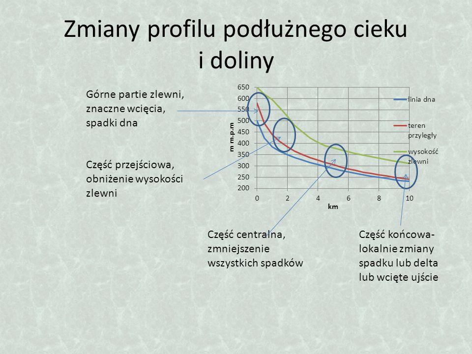 Zmiany profilu podłużnego cieku i doliny Górne partie zlewni, znaczne wcięcia, spadki dna Część przejściowa, obniżenie wysokości zlewni Część centraln