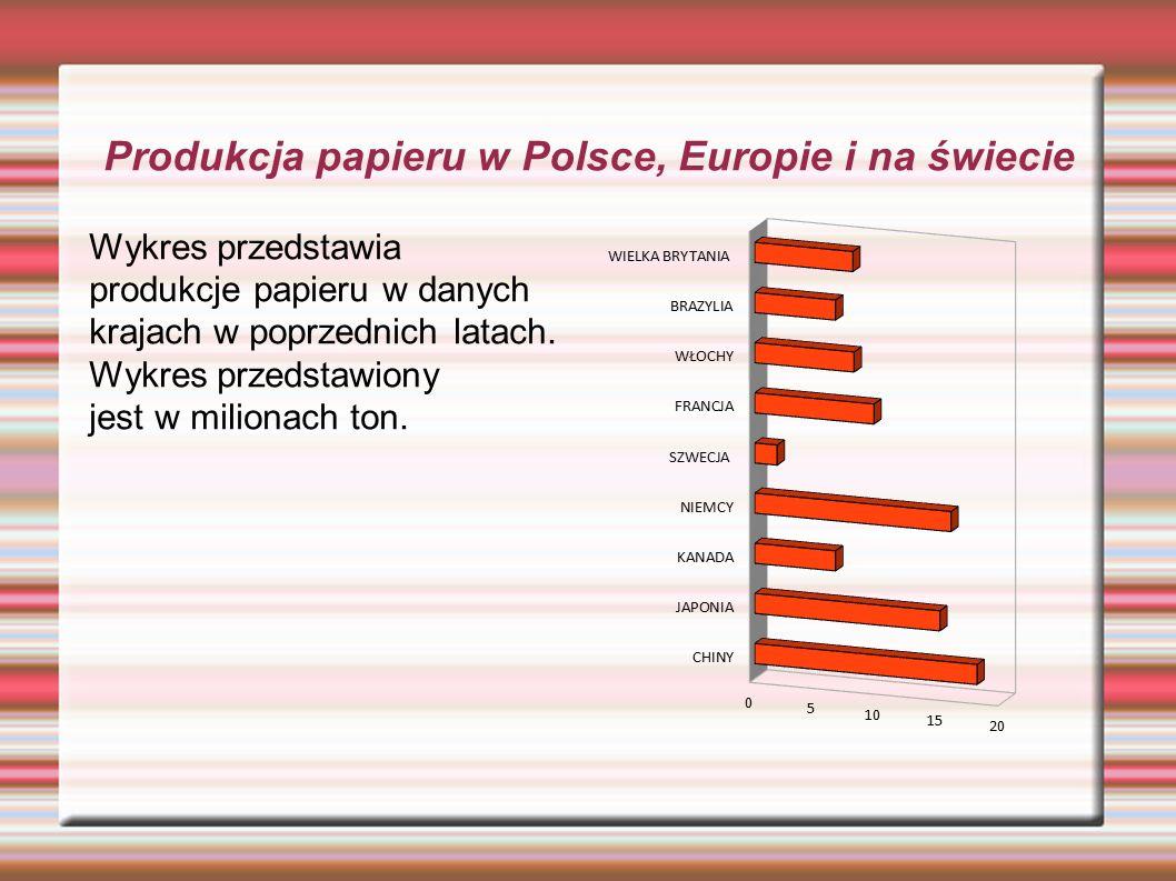 Produkcja papieru w Polsce, Europie i na świecie Wykres przedstawia produkcje papieru w danych krajach w poprzednich latach.