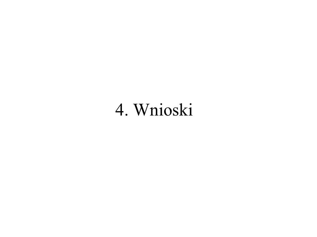 4. Wnioski